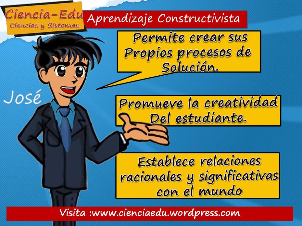 Aprendizaje Constructivista (3/4)