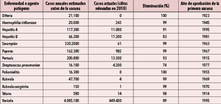 La vacunación en los Estados Unidos. Datos estadísticos difundidos en 2010 por la American Medical Association y fechas publicadas por Immunization Action Coalition.
