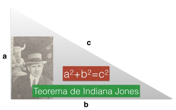 Teorema de Indiana Jones.