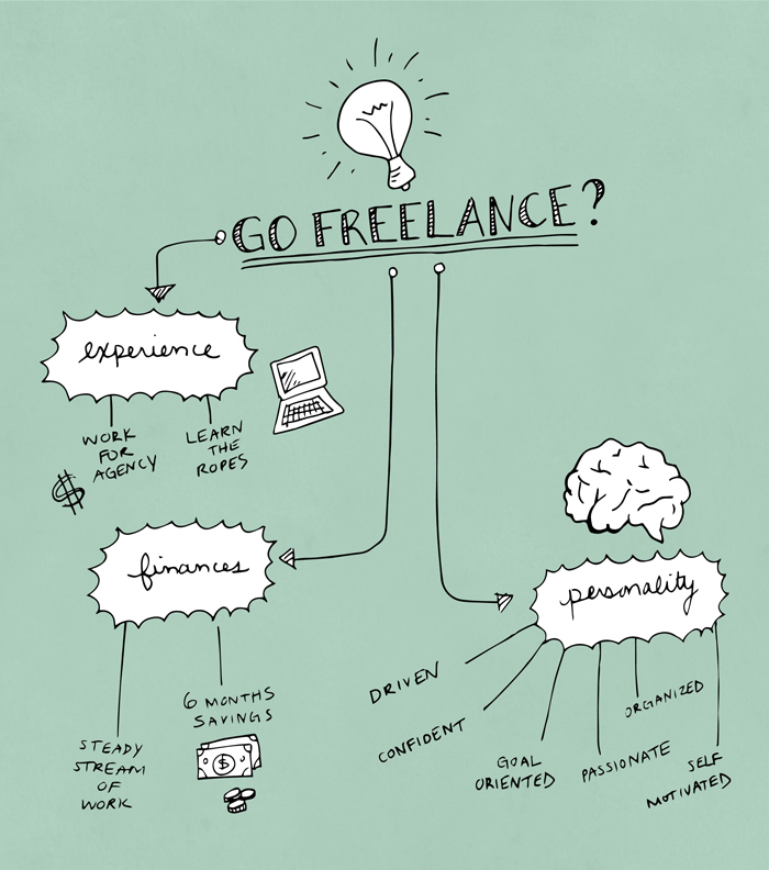 How to Decide When to Go Freelance Drawing