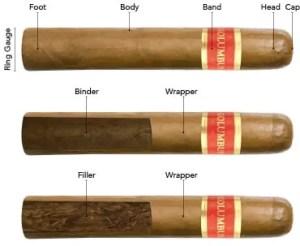 parts of a cigar