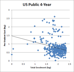 Figure 3 - US Public 4-Year (divided at median)