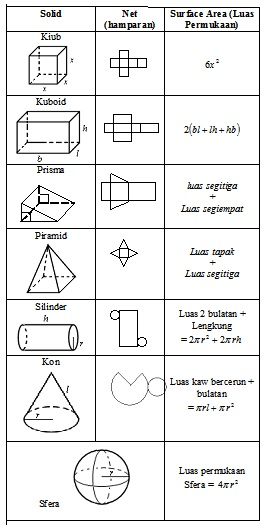 Math Form2 Solid Geometry Mathematic Form 2 Easy N