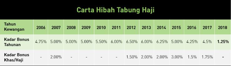 historical return of tabung haji