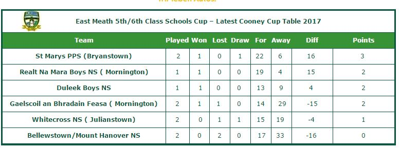 Latest-Cooney-Cup