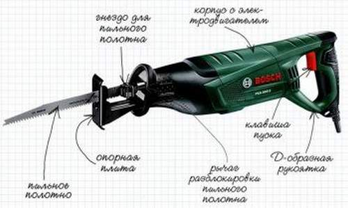 Reciprocating Saw For What You Need