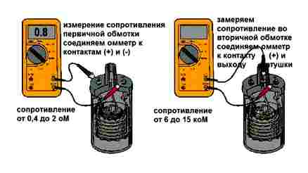 check, ignition, coil, trimmer, tester