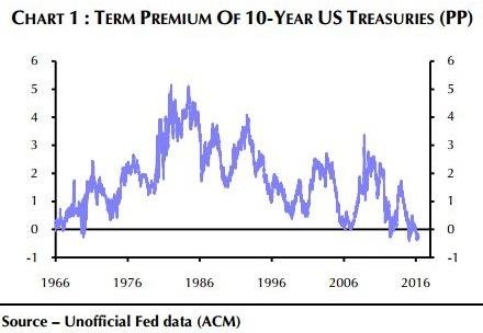 Fed暗示6月升息 美債殖利率飆漲!「緊縮恐慌」再現?   鉅亨網 - 債券