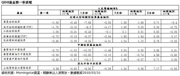 中國QDII基金第一季表現不盡理想   Anue鉅亨 - 晨星專欄