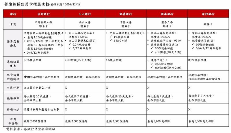 臺新銀三商美邦人壽聯名卡上市 保險信用卡大比拚!   鉅亨網 - 臺股新聞
