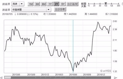 〈鉅亨主筆室〉Fed升息最高風險:美國債務危機!   鉅亨網 - 鉅亨新視界