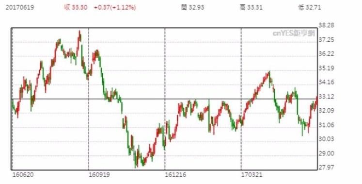 OHI 股價日線趨勢圖