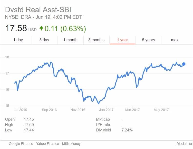DRA 股價日線趨勢圖 / 圖片來源:Google