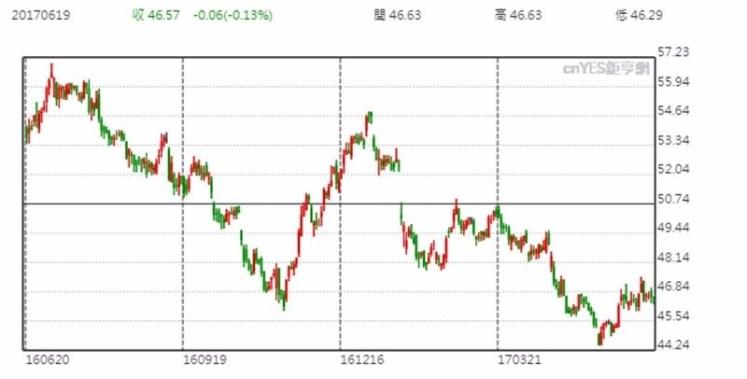 Verizon 股價日線趨勢圖