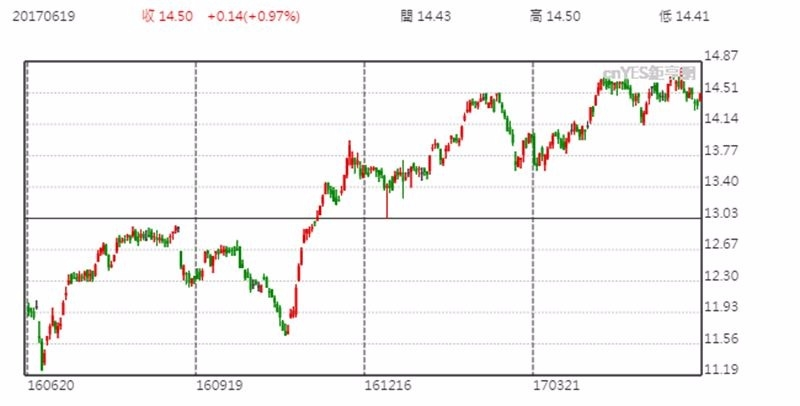 RVT 股價日線趨勢圖