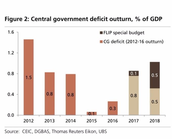看好前瞻計劃 UBS上修明年臺灣GDP成長率 | 鉅亨網 | NOWnews今日新聞
