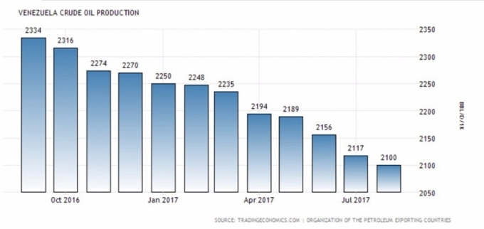 原油品質低劣沒人買 委內瑞拉原油產出再創低 | Anue鉅亨 - 能源