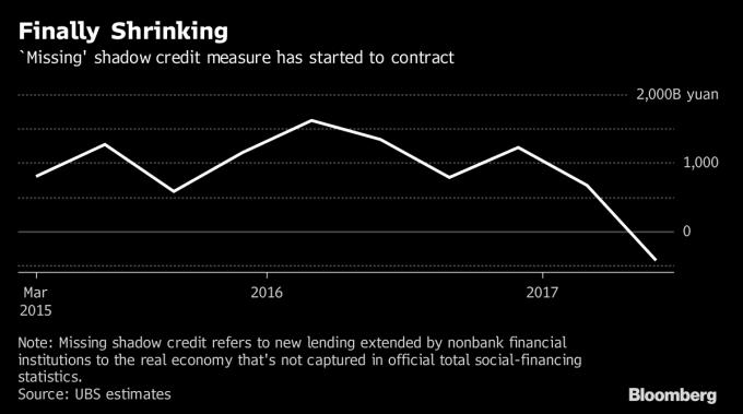 4張圖表看出中國去槓桿 其實金融風險大降   Anue鉅亨 - 大陸政經