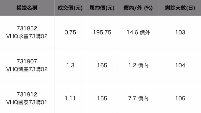 VHQ-KY明年中國業績看增3倍 股價一度漲停創半年新高 | Anue鉅亨 - 臺股新聞