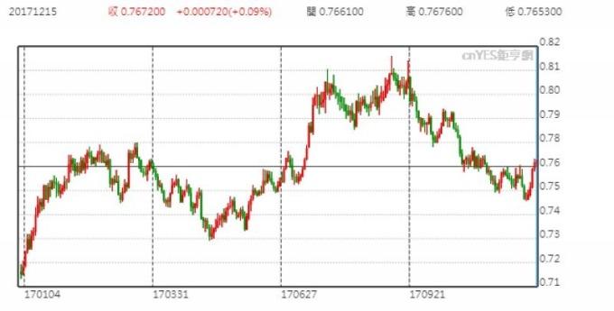 匯豐:明年Q1澳央行不得不升息 澳幣將跳漲10% | 鉅亨網 | NOWnews 今日新聞