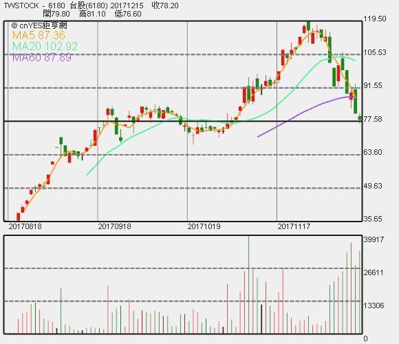 橘子股價劇烈波動 11月較去年同期轉虧 每股虧0.36元   Anue鉅亨 - 臺股新聞