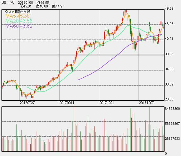 Cramer:大麻、比特幣與美光 都屬投機性資產 | Anue鉅亨 - 國際股