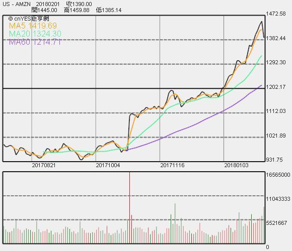 〈財報〉稅改得利 亞馬遜Q4獲利創歷來最高 盤後漲逾6% | Anue鉅亨 - 美股