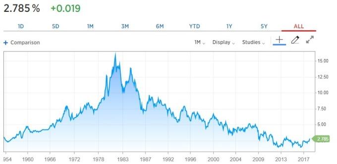 圖解Fed縮表 10年期美債殖利率上升 | 鉅亨網 | NOWnews 今日新聞