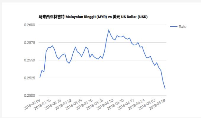 〈馬國變天〉馬來西亞60年來首變天 穆迪給予「謹慎評價」馬幣走跌 | Anue鉅亨 - 外匯