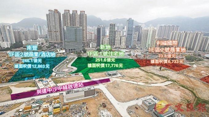 〈房產〉新地天價搶啟德地 251億奪全港地王 呎價2個月貴17%   Anue鉅亨 - 港股
