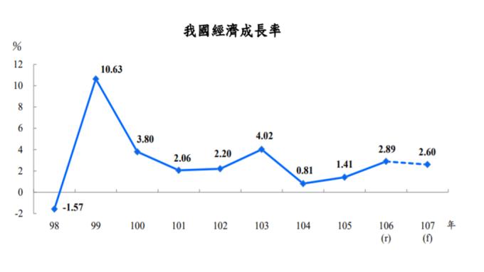 臺灣今年GDP上修至2.6% 但仍低於去年 | Anue鉅亨 - 臺灣政經