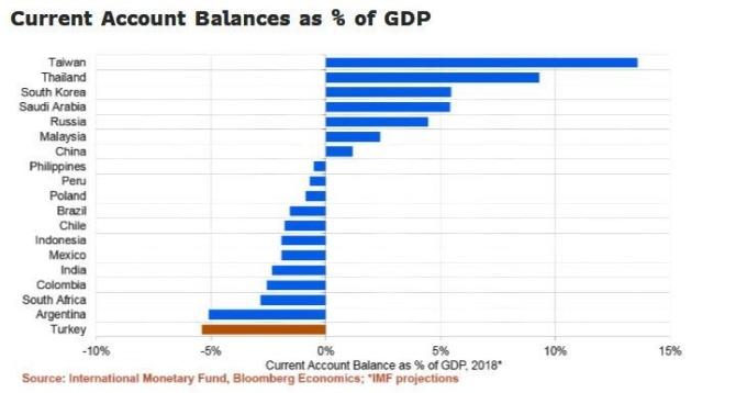 土耳其股匯大跌之後 那些新興市場國家可能步上後塵? | Anue鉅亨 - 國際股