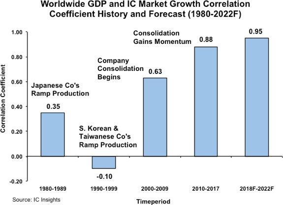 無責任投資論壇: IC Insight:全球GDP增長與IC產業增長 關聯性持續攀升