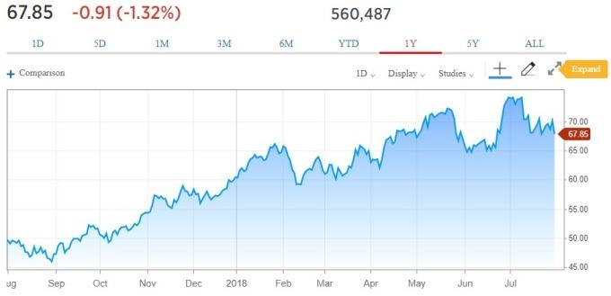 能源盤後─美原油庫存意外增加 沙國,俄羅斯增產 再度壓低油價 | Anue鉅亨 - 期貨