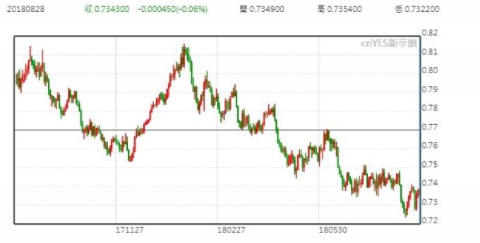 澳幣週二小跌 政治不確定性仍在 繼續彈升難度高   Anue鉅亨 - 外匯