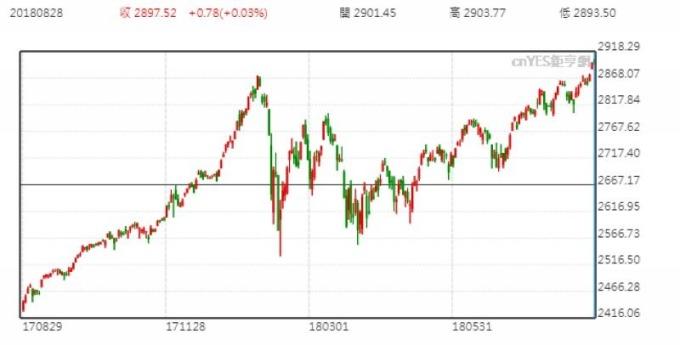 美股屢創紀錄 大摩:熊市從未走遠 主要股指漲勢掩蓋 | 鉅亨網 | NOWnews 今日新聞