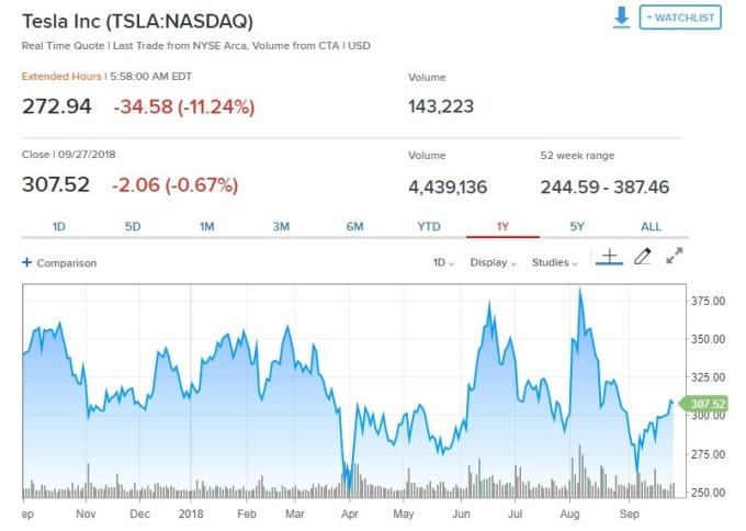 馬斯克稱SEC指控「毫無道理」特斯拉盤前股價跌逾11% | Anue鉅亨 - 美股
