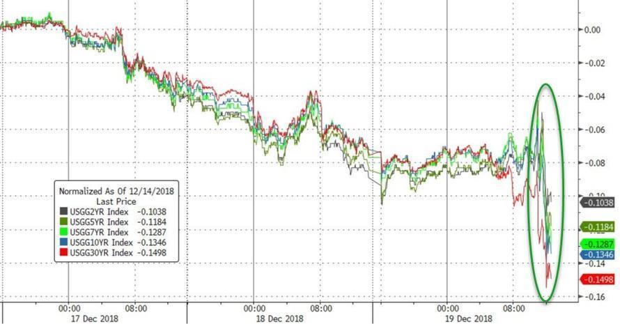 聯準會「固執升息」後美國長債繼續大漲 期貨市場預期2020年降息   Anue鉅亨 - 美股