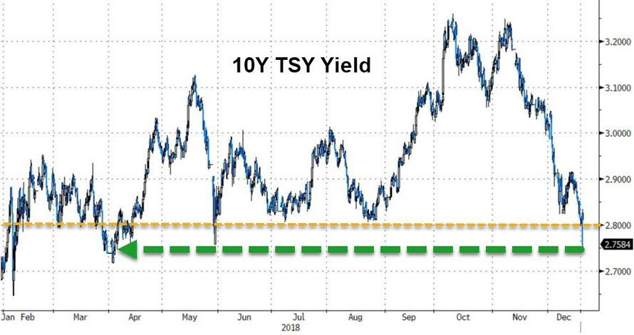 聯準會「固執升息」後美國長債繼續大漲 期貨市場預期2020年降息 | Anue鉅亨 - 美股