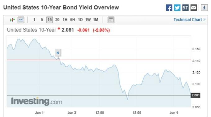 Fed耐心有限?首位官員:可能很快就需要「降息」 | Anue鉅亨 - 債券