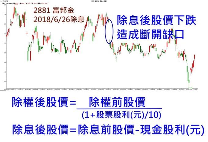 除權息旺季來了!股價會直直落? | Anue鉅亨 - 雜誌