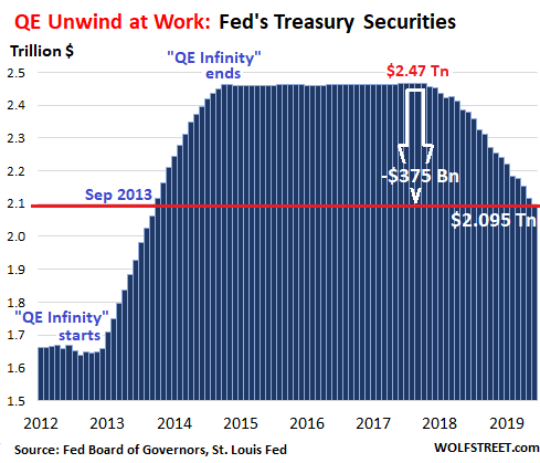 〈分析〉放慢縮表腳步?Fed把握最後關頭丟棄MBS 金額首度破上限   Anue鉅亨 - 鉅亨新視界