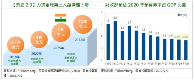 【國泰投顧】預算案可圈可點 印度股市穩中求進 | Anue鉅亨 - 基金