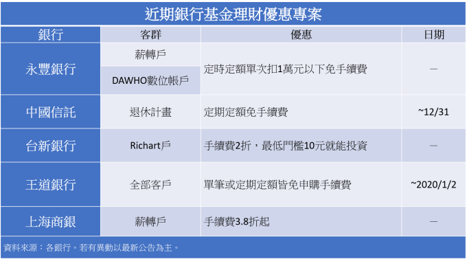 基金規模逾3兆 資金轉進債券 銀行理財掀基金申購大戰   Anue鉅亨 - 臺股新聞