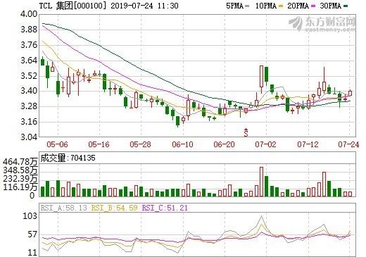 JDI離破產越來越近 傳TCL有意入股 | Anue鉅亨 - A股