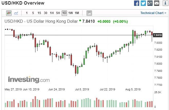 香港衝突升溫 空軍再次狙擊港幣「聯繫匯率制度」崩壞   Anue鉅亨 - 外匯