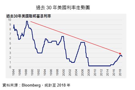 全球降息號角響起 低利率已成趨勢   Anue鉅亨 - 一手情報