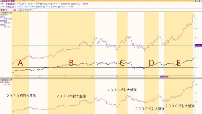 〈群益期貨〉又是金融強電子弱的一天   Anue鉅亨 - 期貨