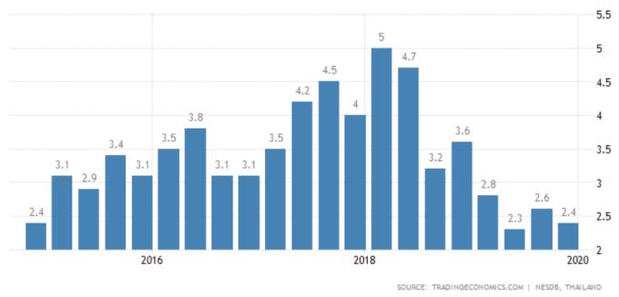 泰國去年GDP下滑至5年低點 疫情恐影響今年觀光收入   鉅亨網   NOWnews 今日新聞