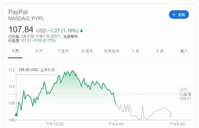 又一跨境電商慘遭疫情毒手 PayPal示警Q1營收恐跌1%   Anue鉅亨 - 美股